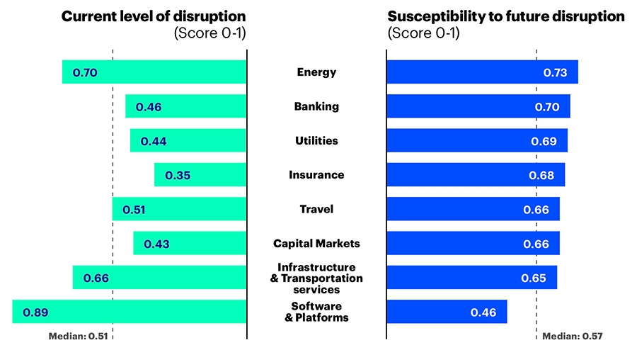 Current level of disruption
