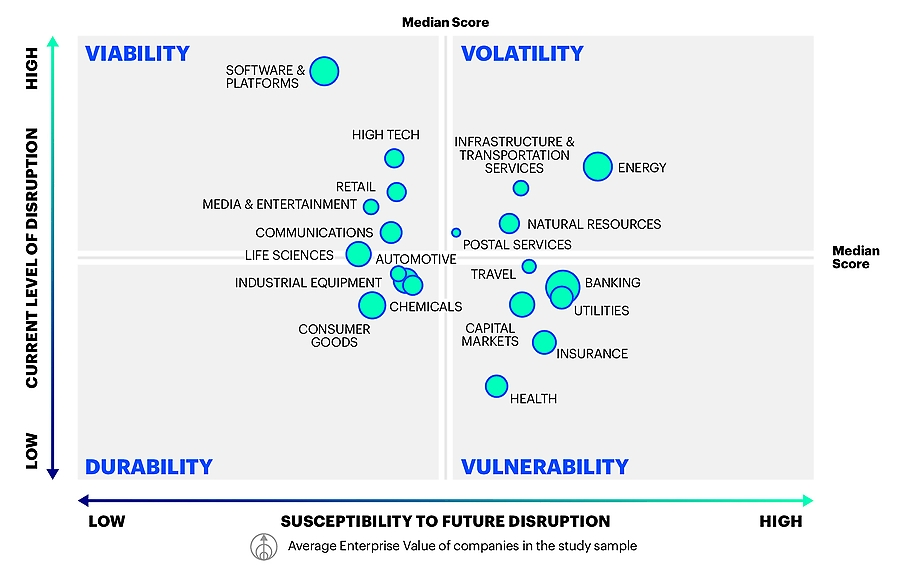 Susceptibility to future disruption