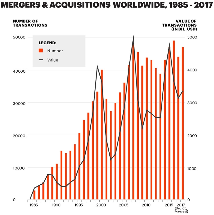 Merger & Acquisitions Worldwide, 1985 - 2017