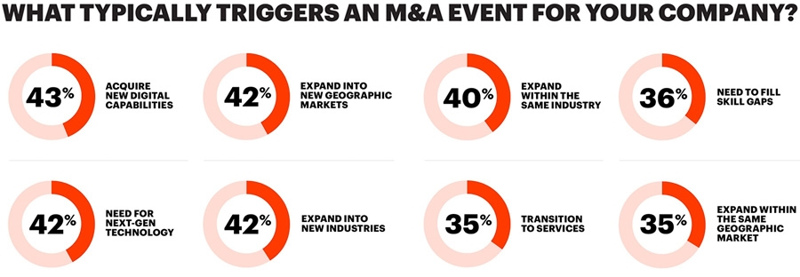 What typically triggers an M&A event for your company