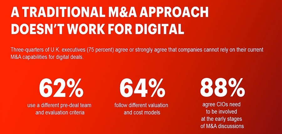 A traditional M&A approach doesn't work for digital