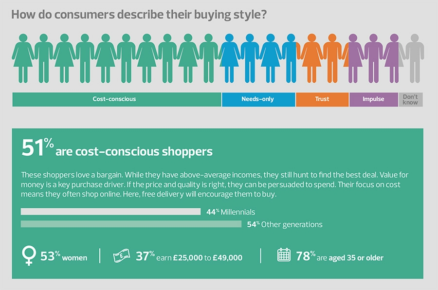 How do consumers describe their buying style