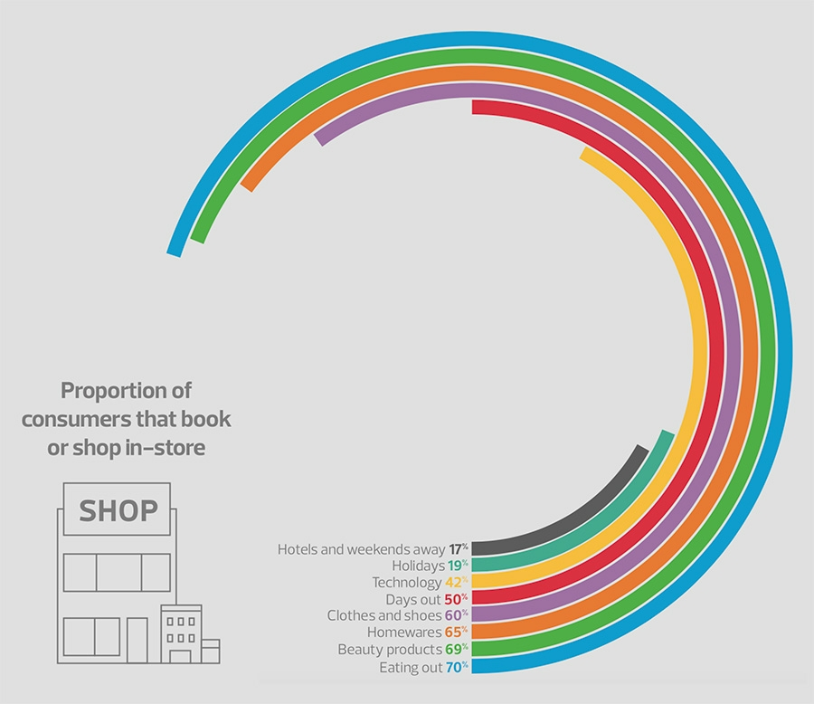 Proportion of consumers that shop offline Proportion of consumers that shop offline