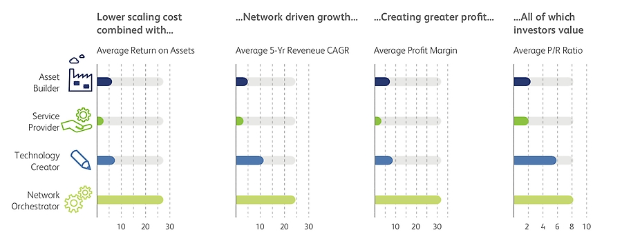 Network Orchestrators outperform other business model types on all measures