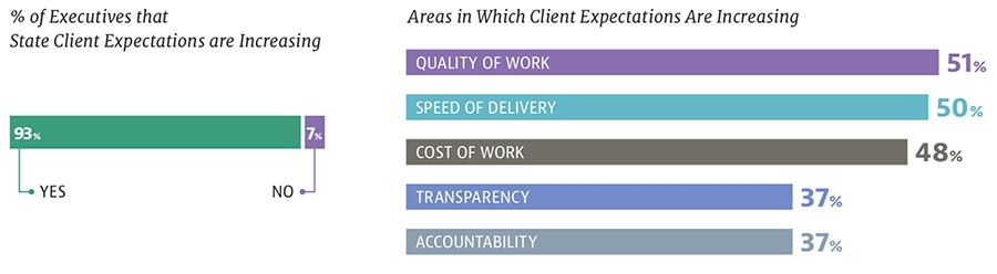 Executives that State Client Expectations are Increasing