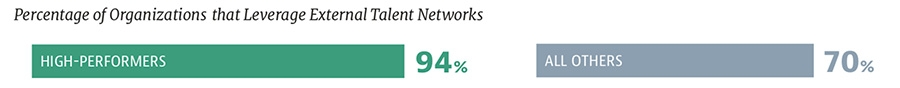 Percentage of Organizations that Leverage External Talent Networks