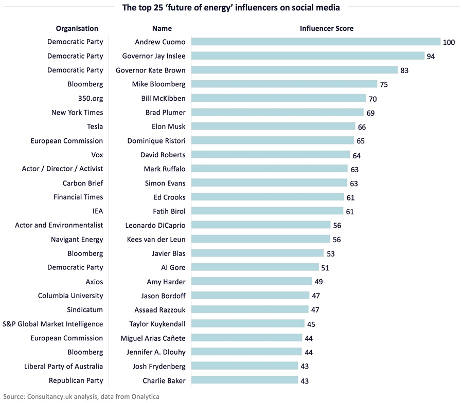 The top 25 'future of energy' influencers on social media