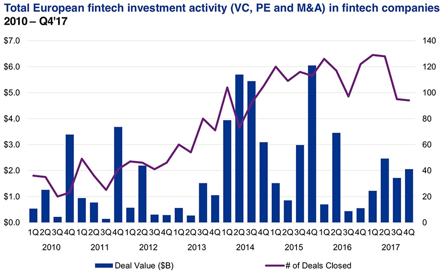 Total European fintech investment