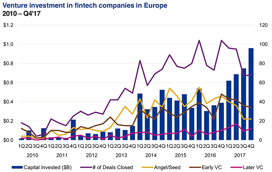 Venture investment in fintech Europe