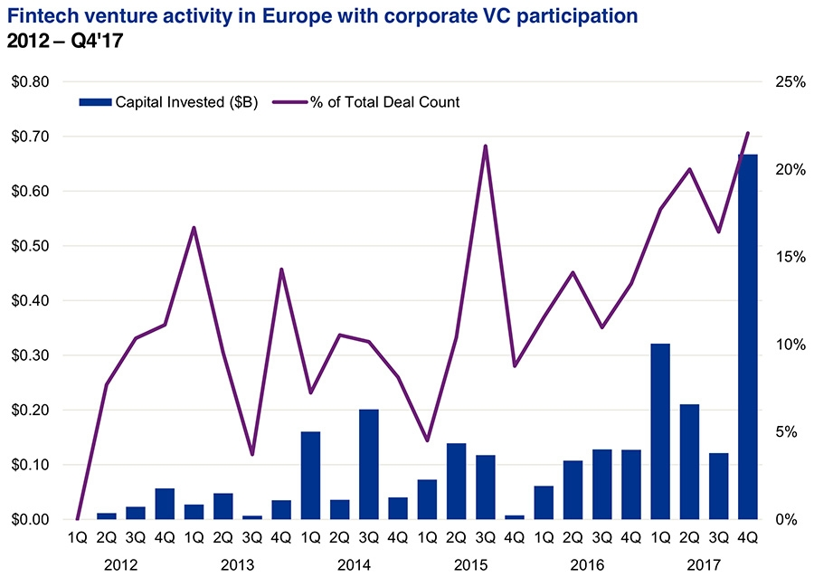 Fintech corporate venture activity in Europe