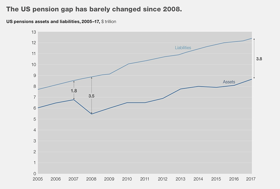 Pension fund gap grows