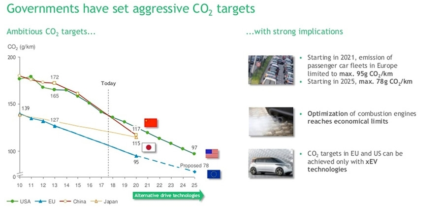 CO2 targets
