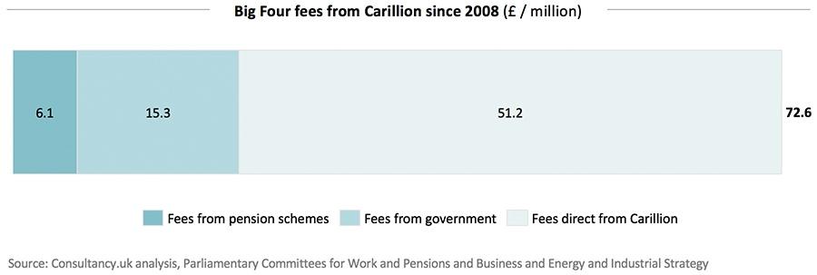Big Four fees from Carillion since 2008