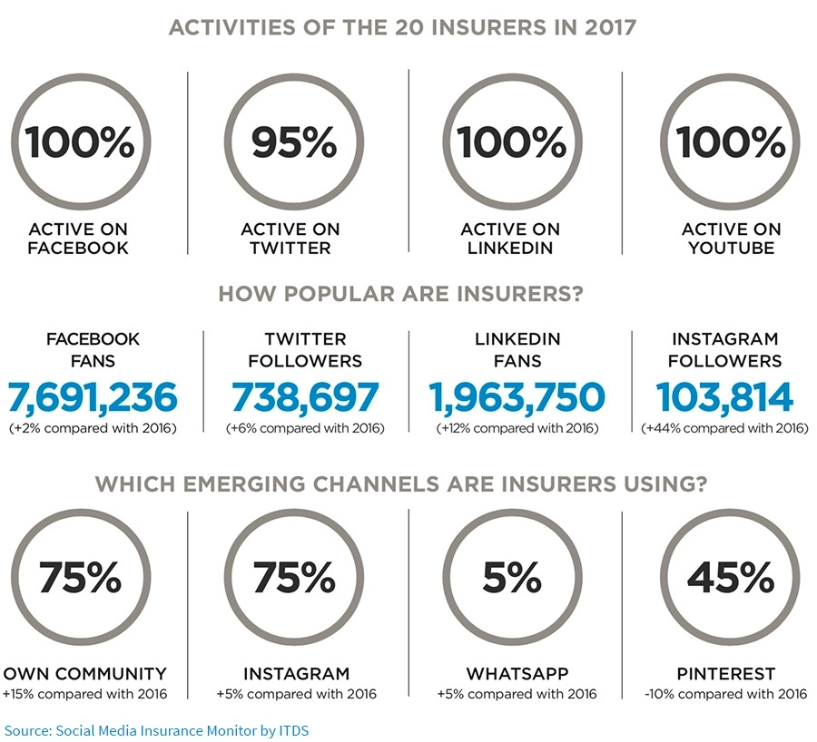 Activities of the 20 insures in 2017