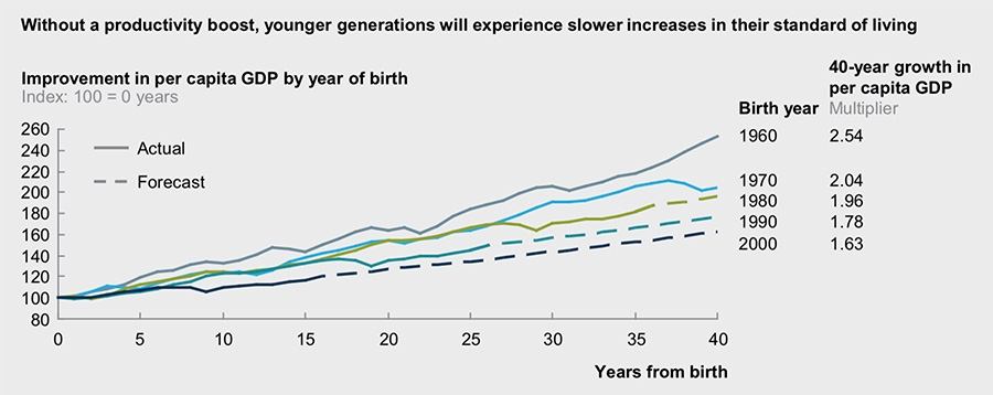 Without a productivity boost, younger generations will experience slower increases in their standard of living