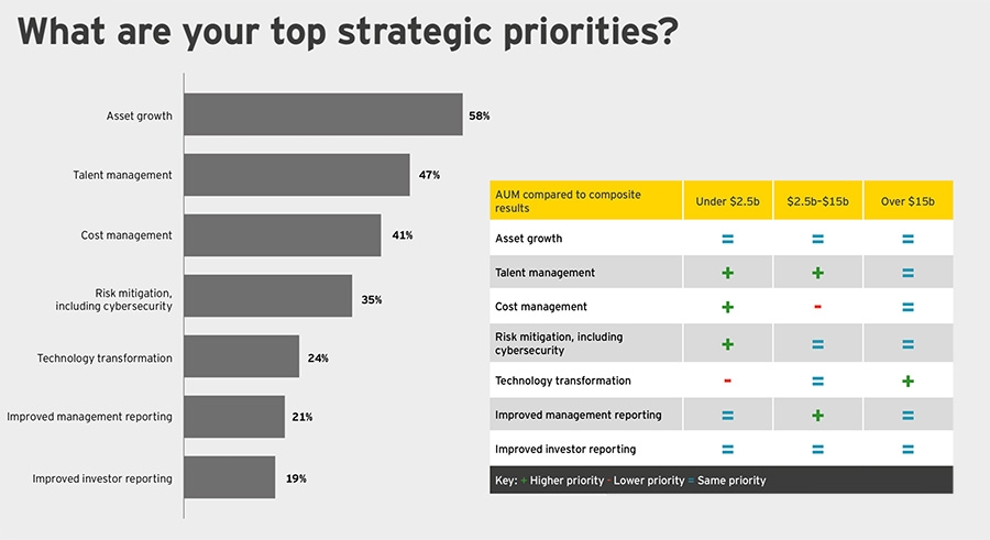 Top strategic priorities