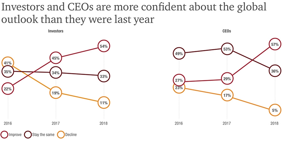 Investor and CEO global growth confidence