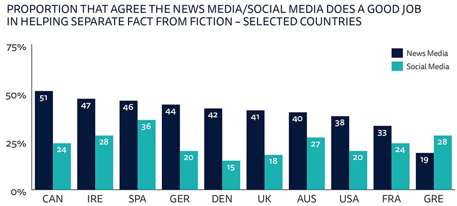 Proportion that agree the news media/social media does a good job in helping separate fact from fiction