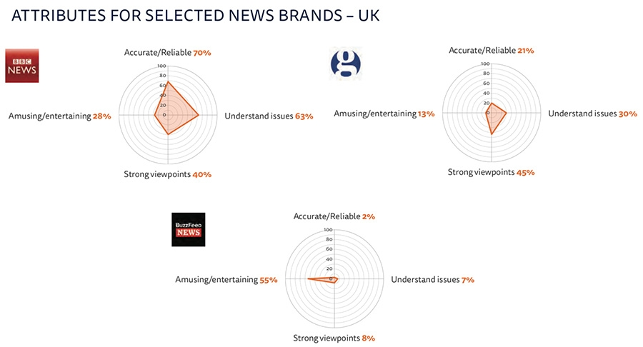 Proportion that agree they are exposed to sources they would not normally use – all markets