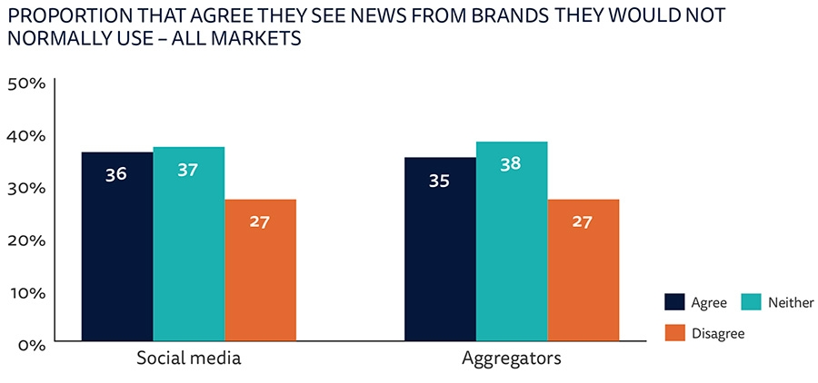 Attributes for selected news brands – uk