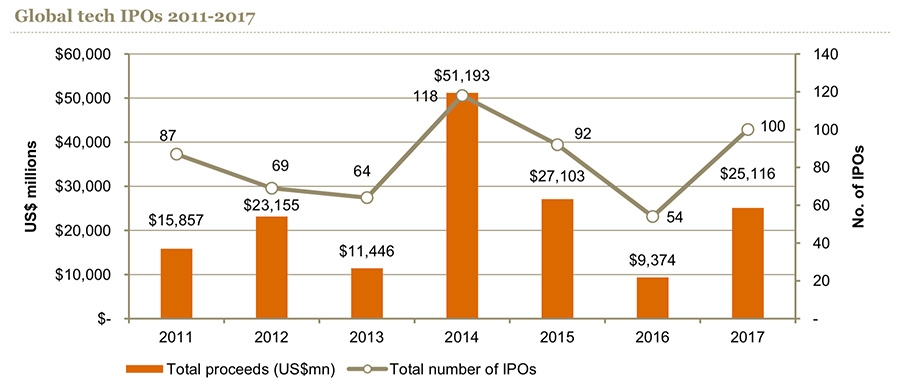 tech ipos worth 40 million or more hit 25 billion globally