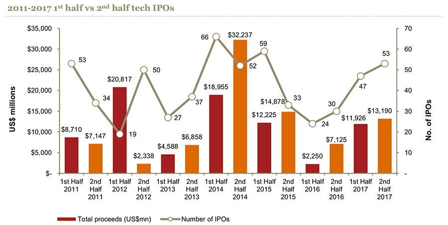 Tech IPOs worth $40 million or more hit $25 billion globally