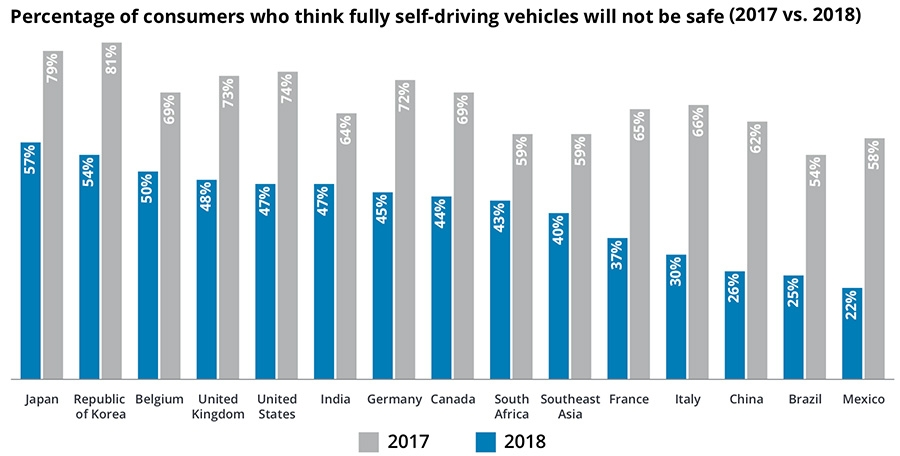 Consumer who think self-driving cars are not safe