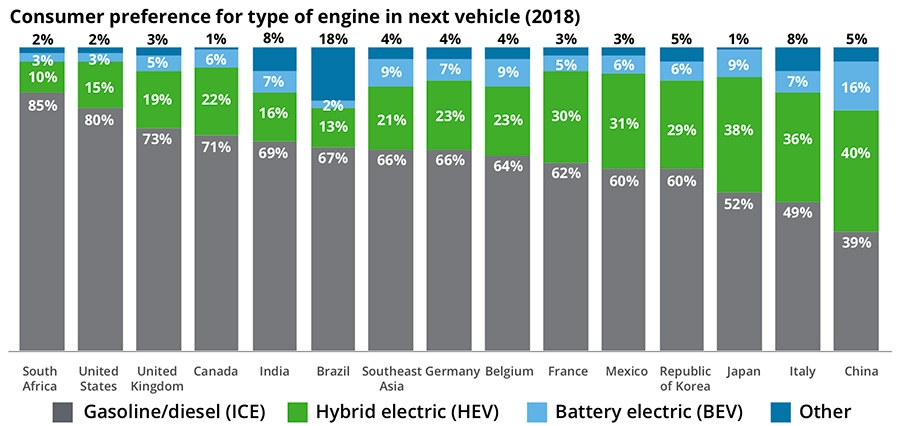 Consumer preference for type of engine