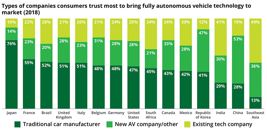 Types of companies trusted with autonomous vehicles