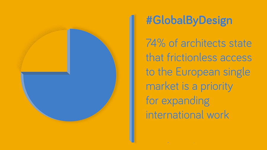 74% of architects state that frictionless acces to European single market is