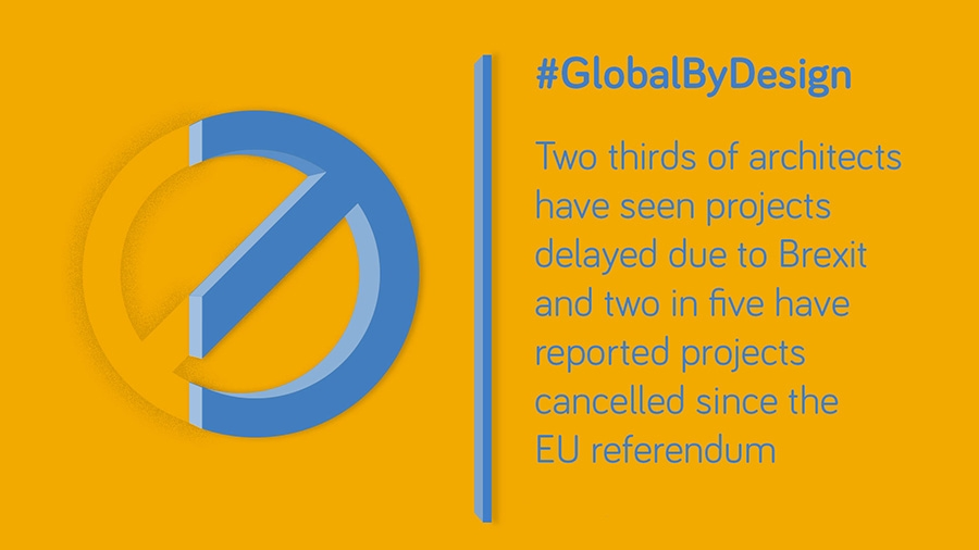 Two thirds of architects have seen projects delayed due to Brexit