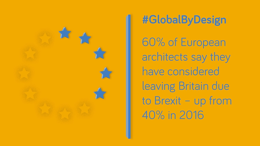 60% of European architects say the have considerd leaving Britain due to Brexit