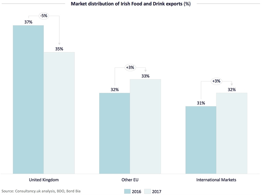 Market distribution of Irish Food and Drink exports (%)