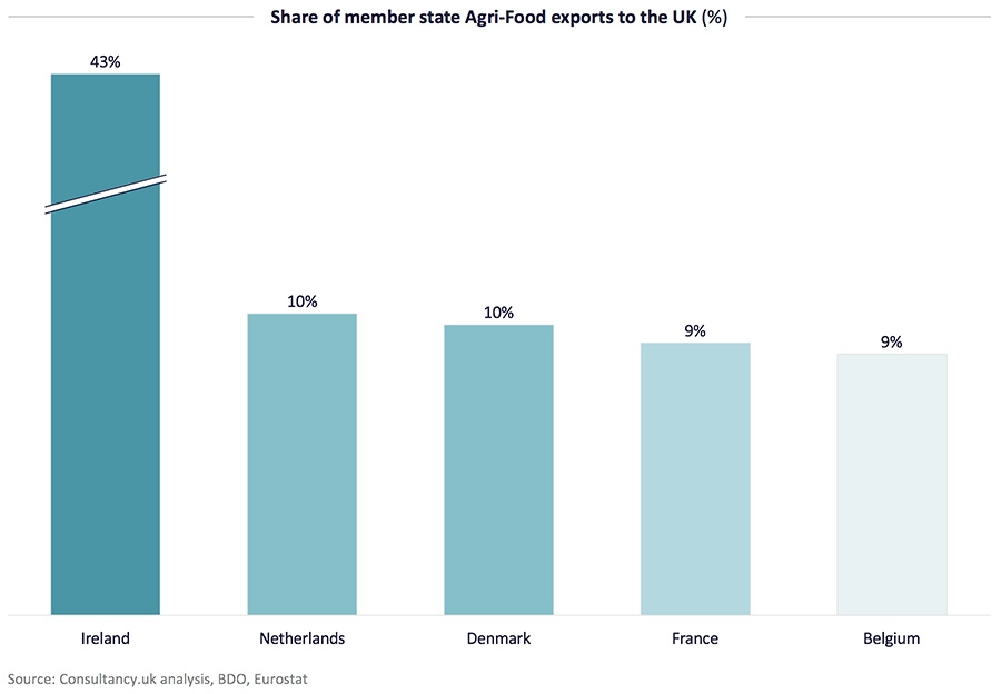 Share of member state Agri-Food exports to the UK (%)