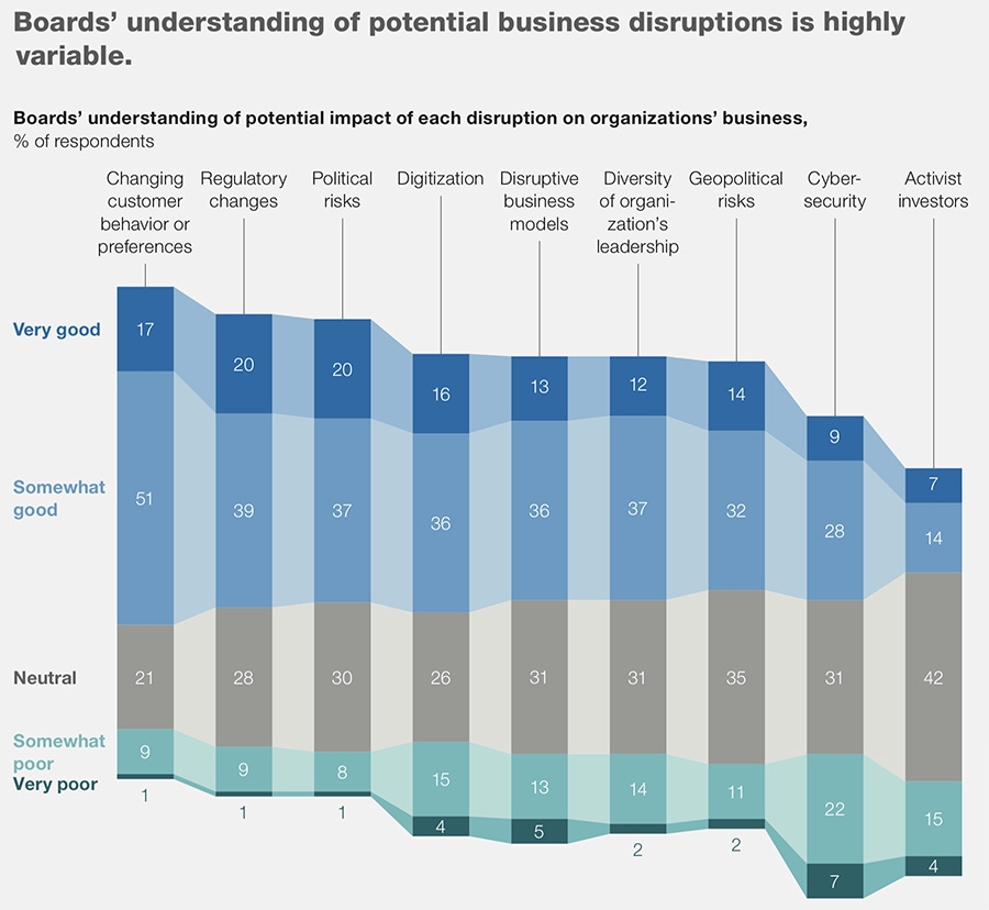 Board understanding of business disruption