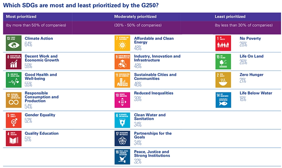 Which SDs are most and least prioritised by the G250