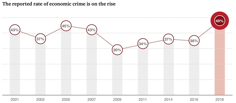 The reported rate of economic crime is on the rise