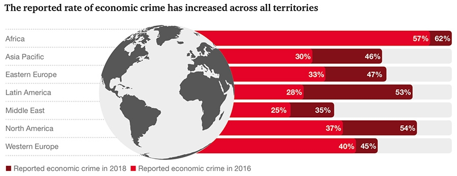 The reported rate of economic crime has increased across all territories