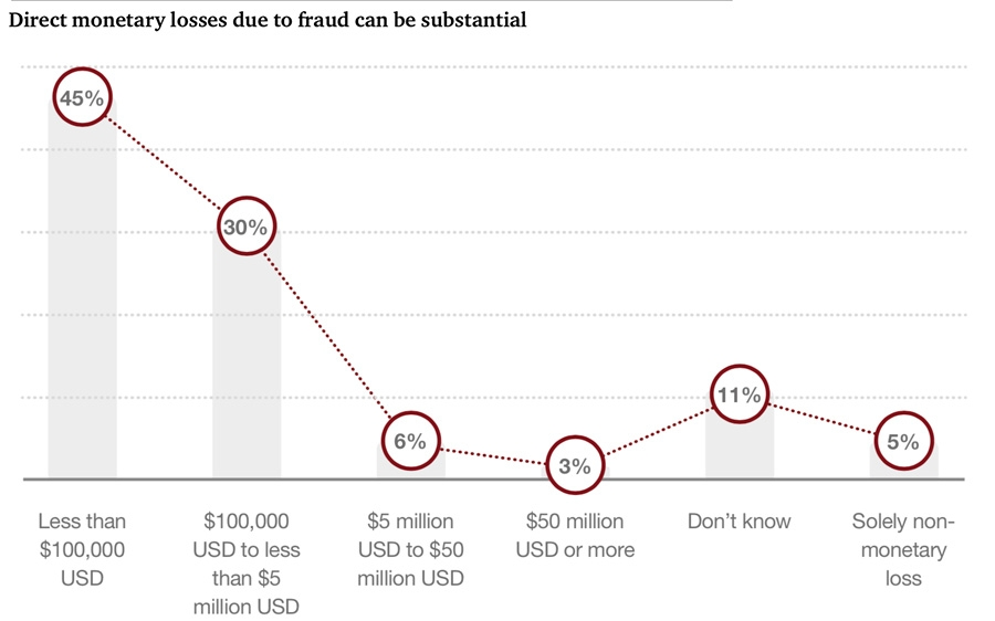 Direct monetary losses due to fraud can be substantial