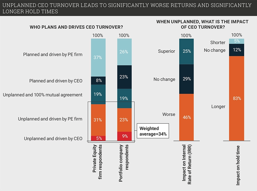 Impact of CEO turnover in private equity