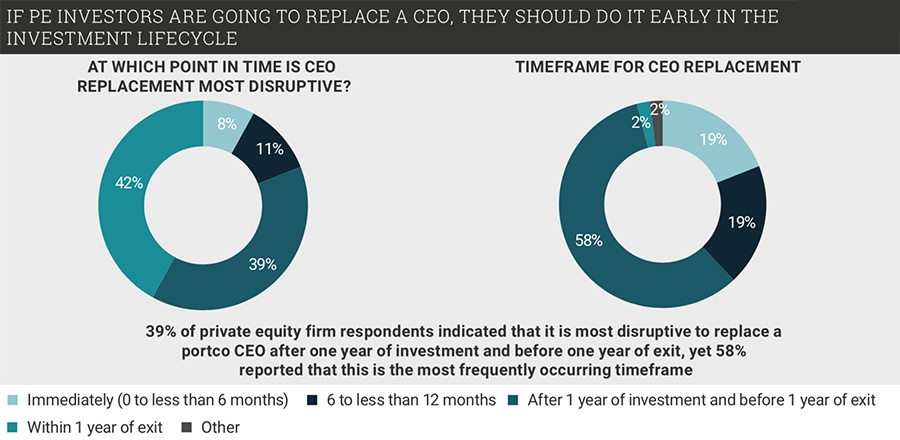 When should private equity replace CEOs
