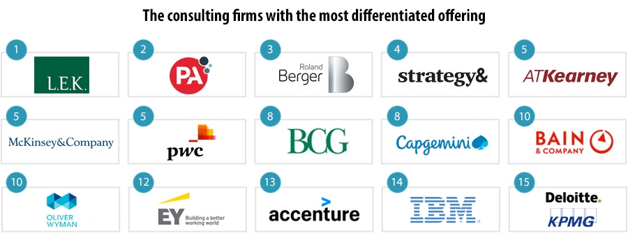 The consulting firms with the most differentiated offering