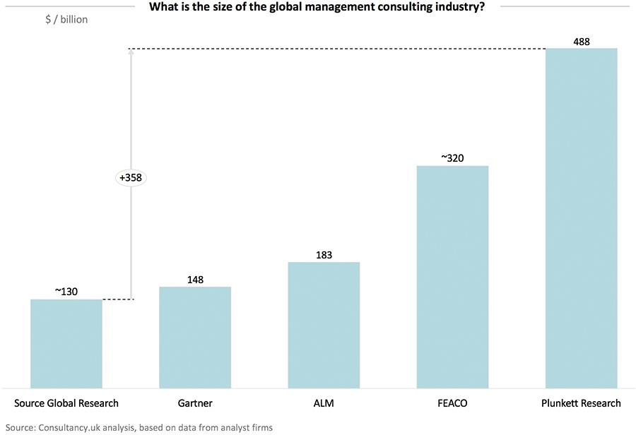 What is the size of the global management consulting industry?
