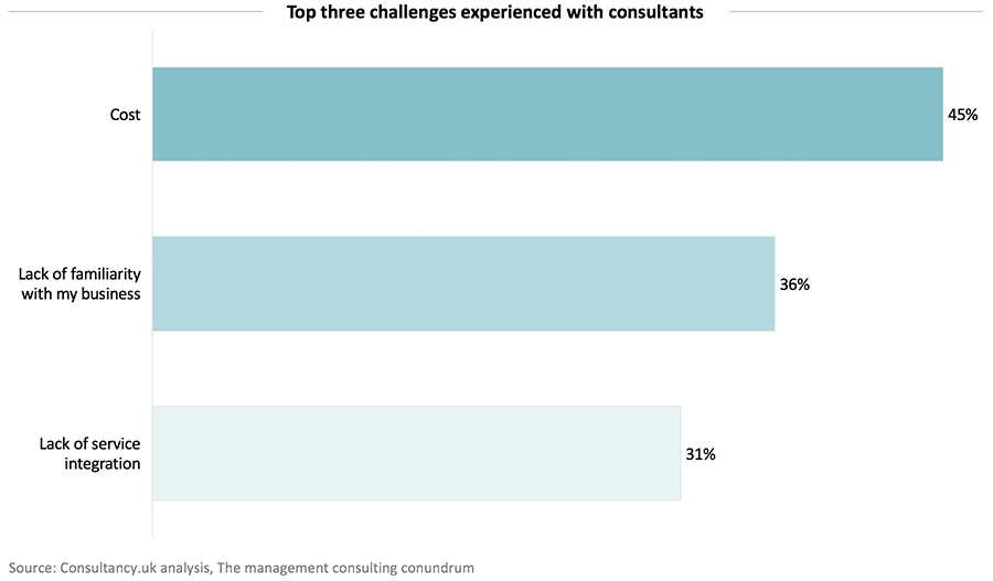 Top three challenges experienced with consultants