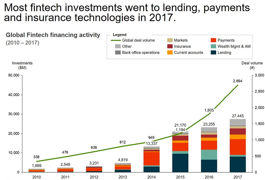 Most fintech investments went to lending, payments and insurance technologies in 2017