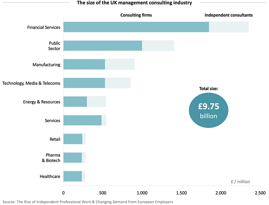 The size of the UK management consulting industry