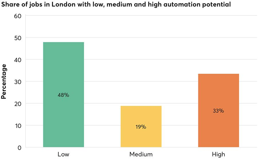 Share of jobs in London with low, medium and high automation potential