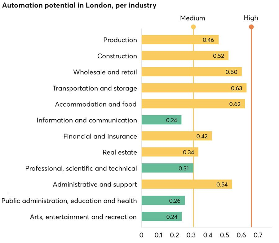 Automation potential in London, per industry