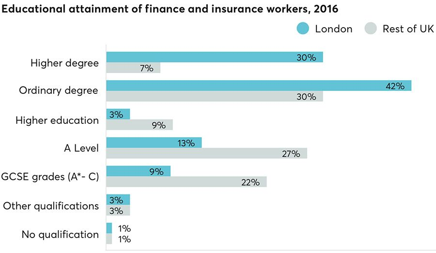 Educational attainment of finance and insurance workers, 2016