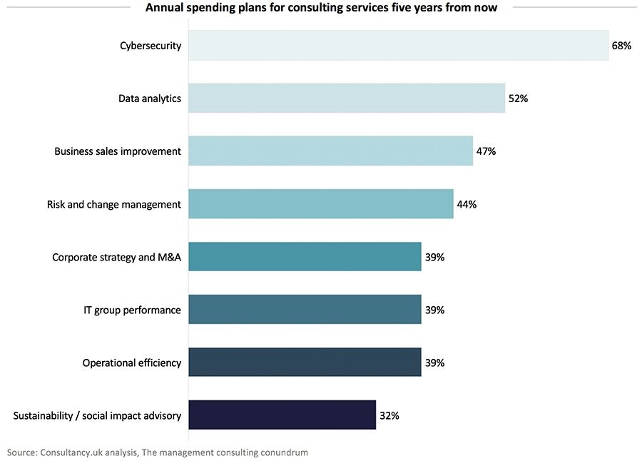 Annual spending plans for consulting services five years from now